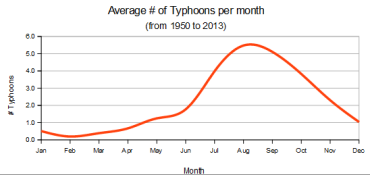 Philippines typhoons per month