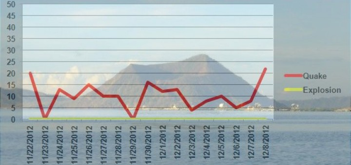Taal Quakes 2012-12-10