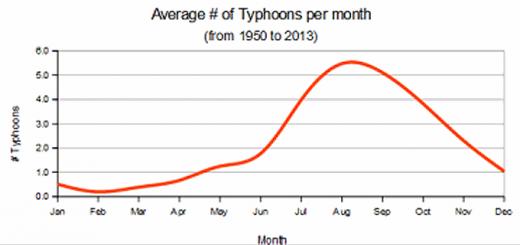 Typhoons per month