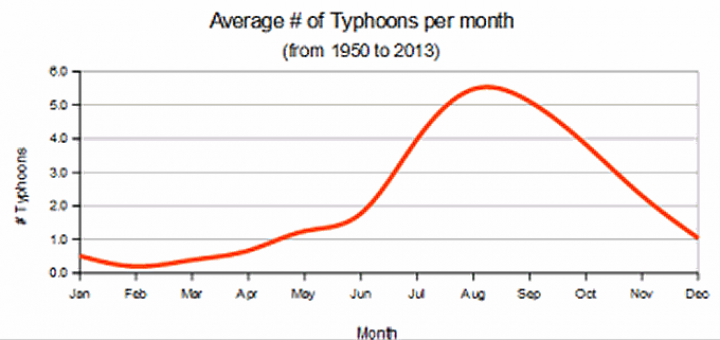 Typhoons per month