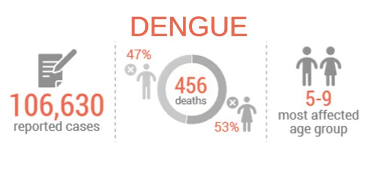 Dengue 'code red'