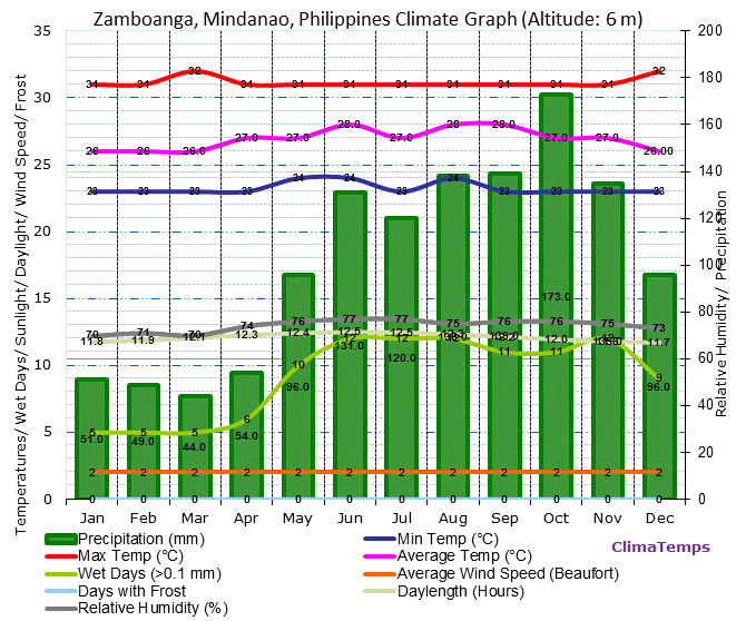 Philippines climate