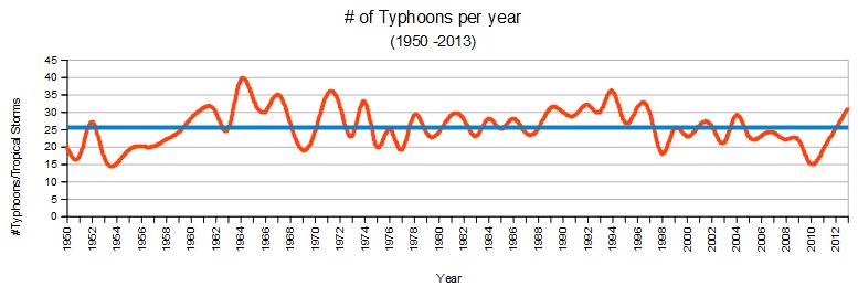 northwest pacific typhoons